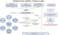 TRABAJO DE CAMPO: FAMILIA LIBIA